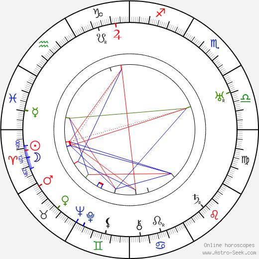 Harry L. Fraser день рождения гороскоп, Harry L. Fraser Натальная карта онлайн
