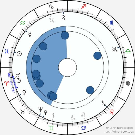 Helinä Svensson wikipedia, horoscope, astrology, instagram