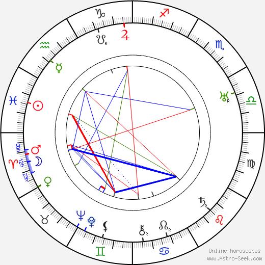Helinä Svensson tema natale, oroscopo, Helinä Svensson oroscopi gratuiti, astrologia