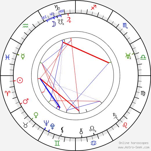 Hubert Daix tema natale, oroscopo, Hubert Daix oroscopi gratuiti, astrologia