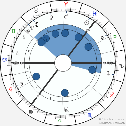 Hyman Levy wikipedia, horoscope, astrology, instagram