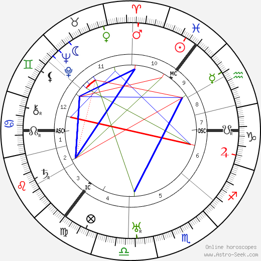 Hyman Levy tema natale, oroscopo, Hyman Levy oroscopi gratuiti, astrologia
