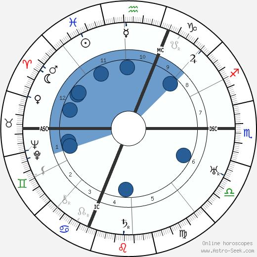 Jean-Gabriel Domergue wikipedia, horoscope, astrology, instagram