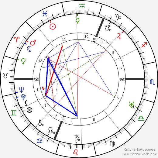 Жан-Габриэль Домерг Jean-Gabriel Domergue день рождения гороскоп, Jean-Gabriel Domergue Натальная карта онлайн