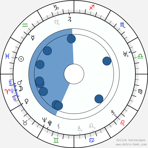 Pearl White wikipedia, horoscope, astrology, instagram
