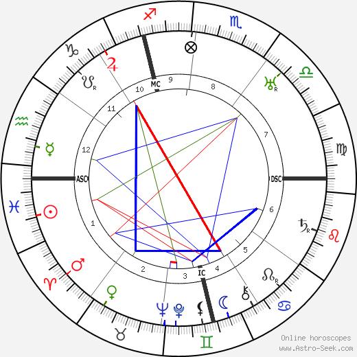 Rene Barthelemy день рождения гороскоп, Rene Barthelemy Натальная карта онлайн