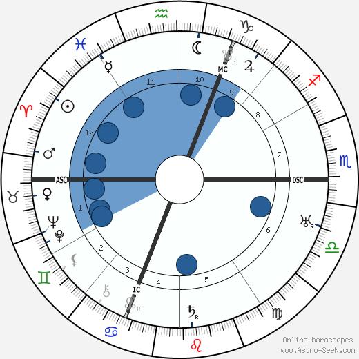 Stefan Goldschmidt wikipedia, horoscope, astrology, instagram