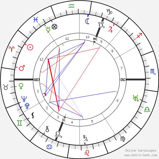 Stefan Goldschmidt tema natale, oroscopo, Stefan Goldschmidt oroscopi gratuiti, astrologia