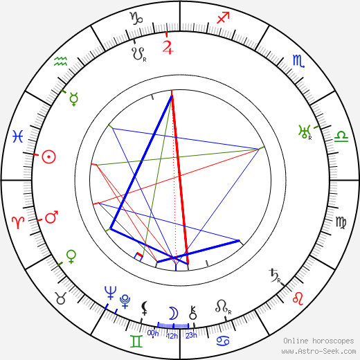 Sven Hildén astro natal birth chart, Sven Hildén horoscope, astrology