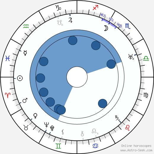 W. S. Van Dyke wikipedia, horoscope, astrology, instagram