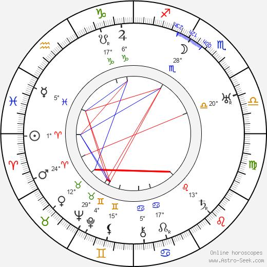 W. S. Van Dyke birth chart, biography, wikipedia 2019, 2020