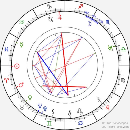W. S. Van Dyke birth chart, W. S. Van Dyke astro natal horoscope, astrology