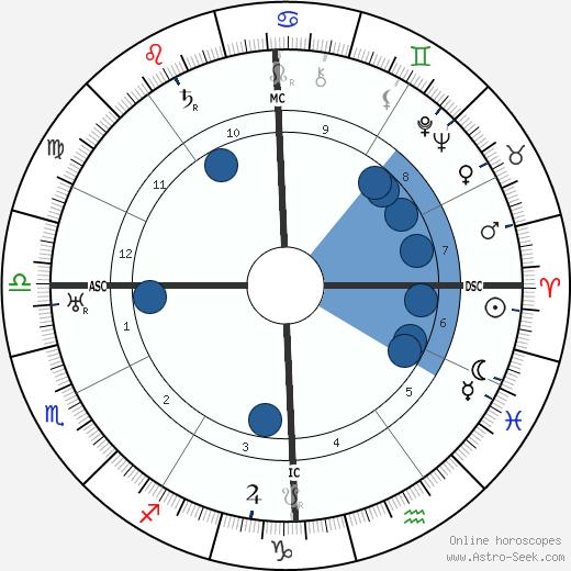 Warner Baxter wikipedia, horoscope, astrology, instagram