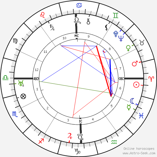Warner Baxter tema natale, oroscopo, Warner Baxter oroscopi gratuiti, astrologia