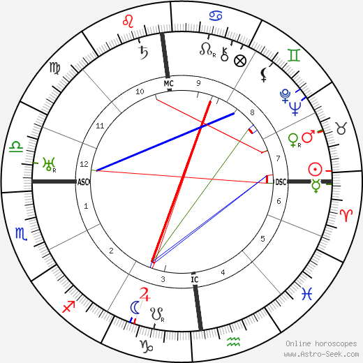 Adolf Hitler Astro Natal Birth Chart Horoscope Astrology