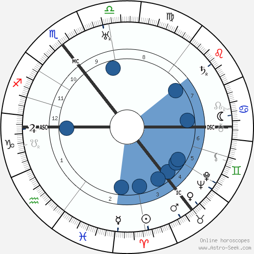 Adrian Boult wikipedia, horoscope, astrology, instagram