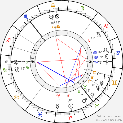 Adrian Boult birth chart, biography, wikipedia 2019, 2020