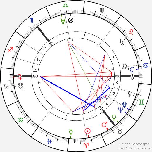 Адриан Боулт Adrian Boult день рождения гороскоп, Adrian Boult Натальная карта онлайн