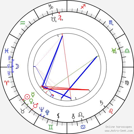 Анита Лус Anita Loos день рождения гороскоп, Anita Loos Натальная карта онлайн