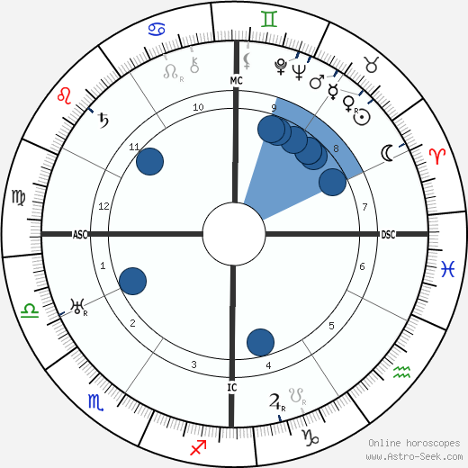 António Salazar horoscope, astrology, sign, zodiac, date of birth, instagram