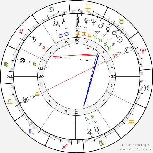 António Salazar birth chart, biography, wikipedia 2018, 2019