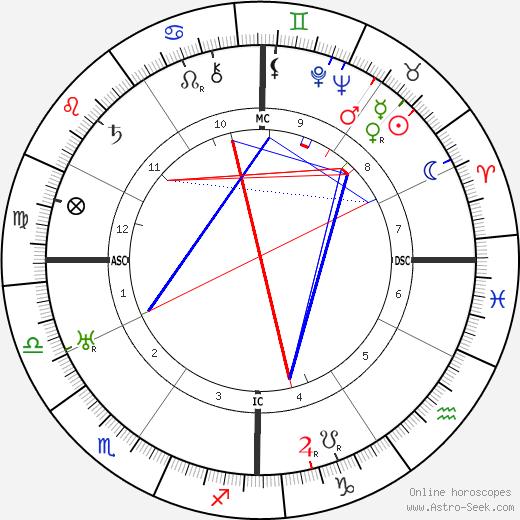 António Salazar astro natal birth chart, António Salazar horoscope, astrology