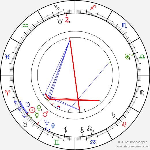 Armando Migliari tema natale, oroscopo, Armando Migliari oroscopi gratuiti, astrologia
