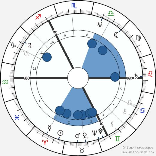 Arnold Toynbee wikipedia, horoscope, astrology, instagram
