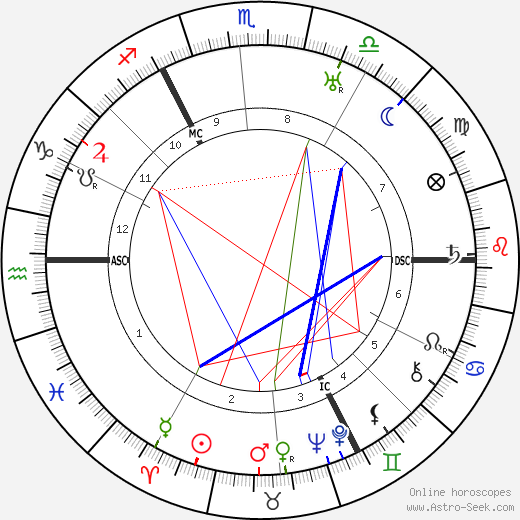 Arnold Toynbee tema natale, oroscopo, Arnold Toynbee oroscopi gratuiti, astrologia