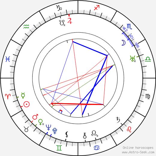 Arthur Lange tema natale, oroscopo, Arthur Lange oroscopi gratuiti, astrologia