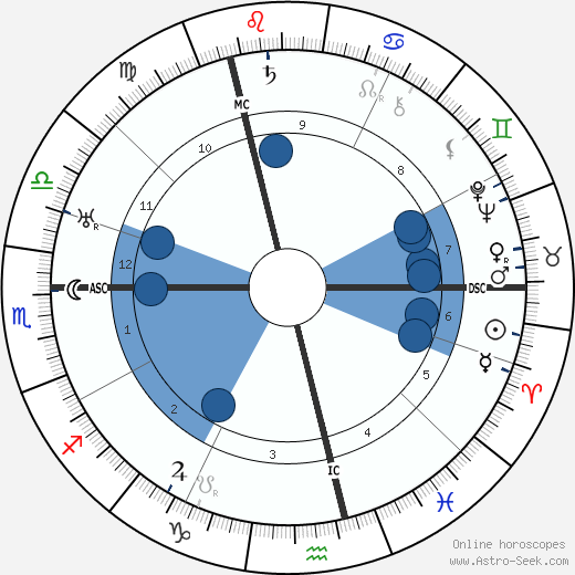 Charlie Chaplin wikipedia, horoscope, astrology, instagram