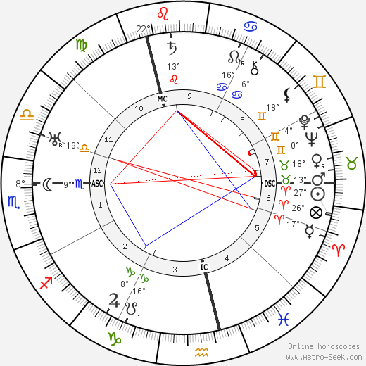Charlie Chaplin birth chart, biography, wikipedia 2017, 2018