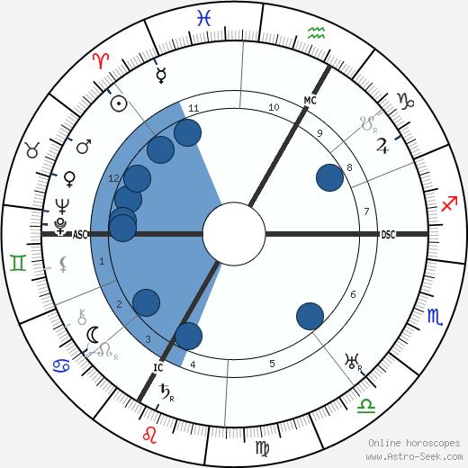 Emil Frey wikipedia, horoscope, astrology, instagram