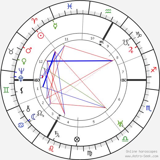 Emil Frey tema natale, oroscopo, Emil Frey oroscopi gratuiti, astrologia