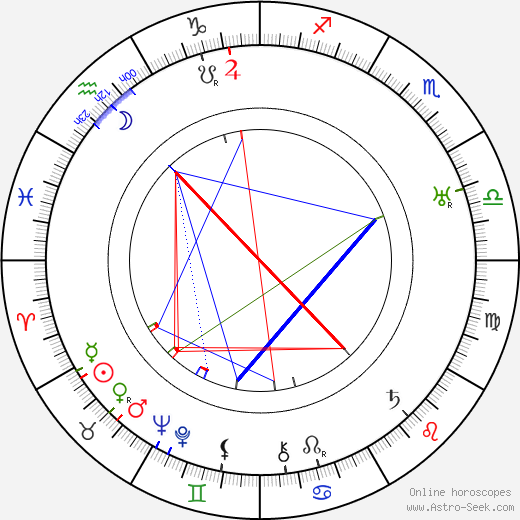 Ivan Bersenev birth chart, Ivan Bersenev astro natal horoscope, astrology