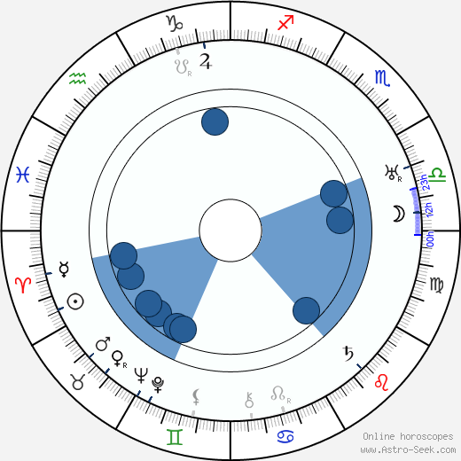 James Stephenson wikipedia, horoscope, astrology, instagram