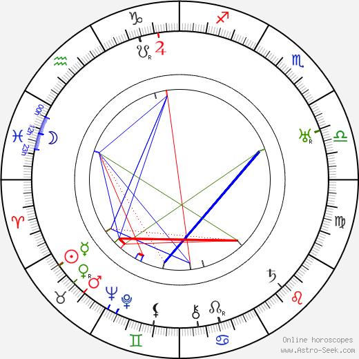 Jean Benoît-Lévy tema natale, oroscopo, Jean Benoît-Lévy oroscopi gratuiti, astrologia