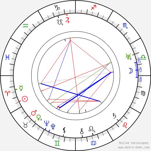 Josef Loskot tema natale, oroscopo, Josef Loskot oroscopi gratuiti, astrologia