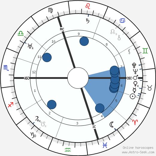 Ludwig Wittgenstein wikipedia, horoscope, astrology, instagram