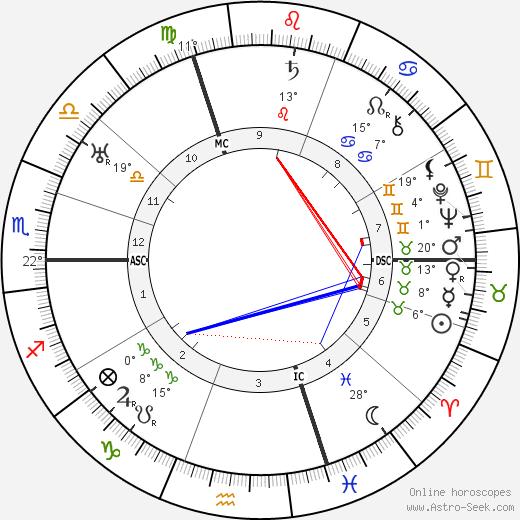 Ludwig Wittgenstein birth chart, biography, wikipedia 2019, 2020