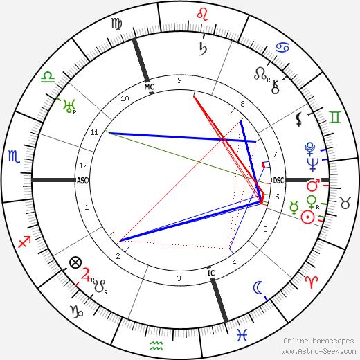 Ludwig Wittgenstein astro natal birth chart, Ludwig Wittgenstein horoscope, astrology