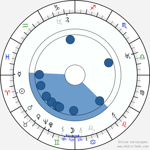 Nate Watt wikipedia, horoscope, astrology, instagram