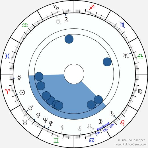 Väinö Luutonen wikipedia, horoscope, astrology, instagram