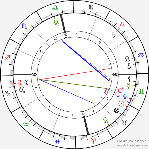 Alfonso Reyes birth chart, Alfonso Reyes astro natal horoscope, astrology