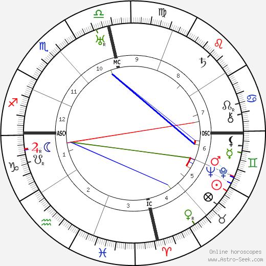 Alfonso Reyes tema natale, oroscopo, Alfonso Reyes oroscopi gratuiti, astrologia
