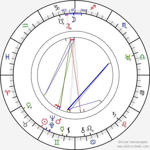 Дороти Гибсон Dorothy Gibson день рождения гороскоп, Dorothy Gibson Натальная карта онлайн