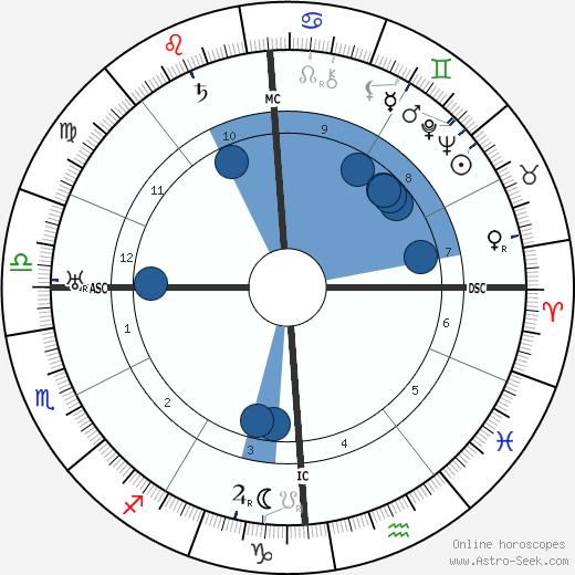 Jacob Levy Moreno wikipedia, horoscope, astrology, instagram