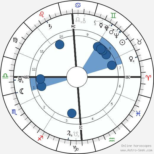 Maurice Privat wikipedia, horoscope, astrology, instagram