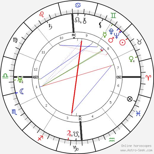 Maurice Privat день рождения гороскоп, Maurice Privat Натальная карта онлайн