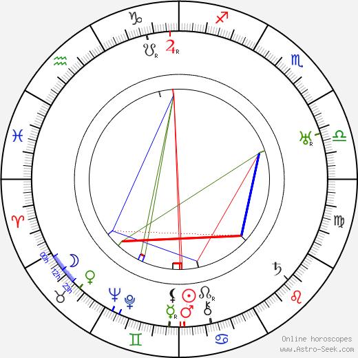 Anna Akhmatova tema natale, oroscopo, Anna Akhmatova oroscopi gratuiti, astrologia